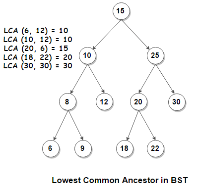 Lowest Common Ancestor of BST