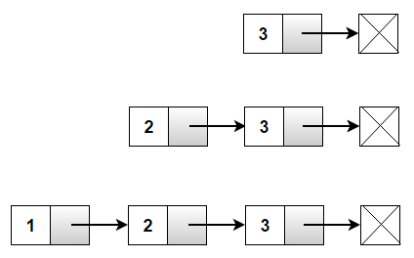 Linked List Implementation in C - Techie Delight