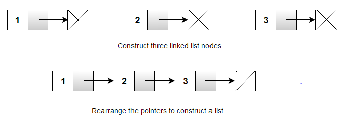 linked-list-construction