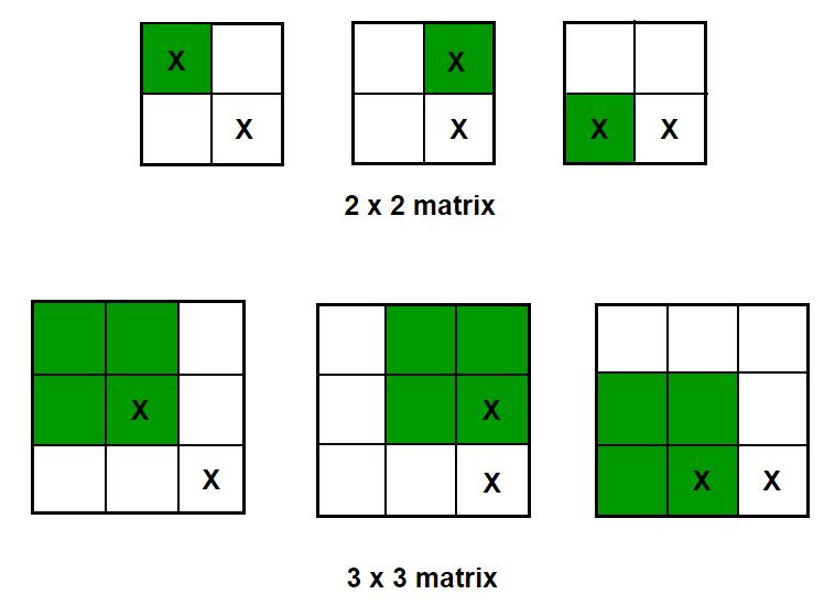 maximum square sub-matrix dp