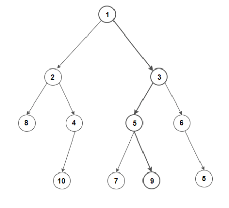 Find maximum sum root to leaf path in a binary tree - Techie