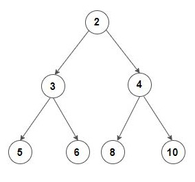 How To Check if a binary tree is a min-heap or not ?