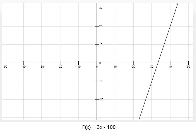 Monotonically increasing function