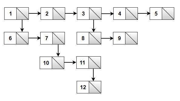 Multilevel linked list