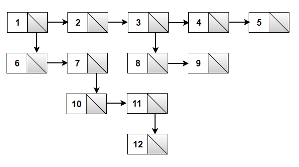 Multilevel linked list