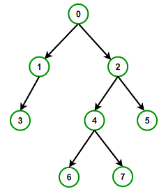 build binary tree