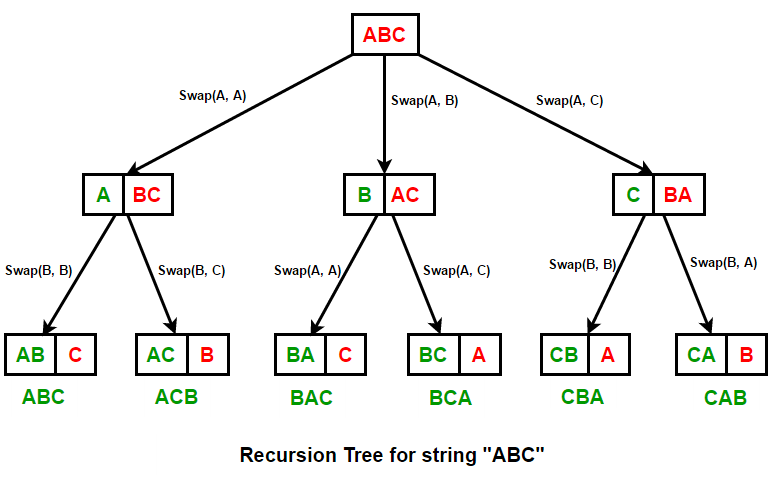Generate all Permutations of a String in Java | Recursive