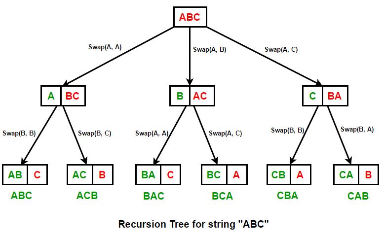 permutations