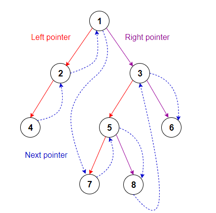 Set next pointer to inorder Successor
