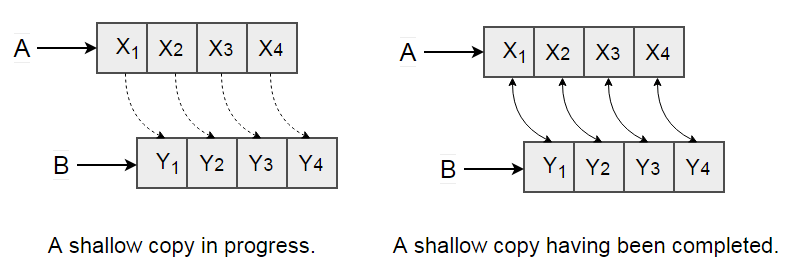Copy Objects - Shallow Copy
