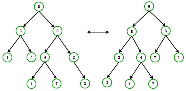 tree-nodes-swap
