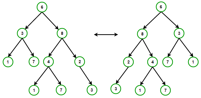 tree-nodes-swap
