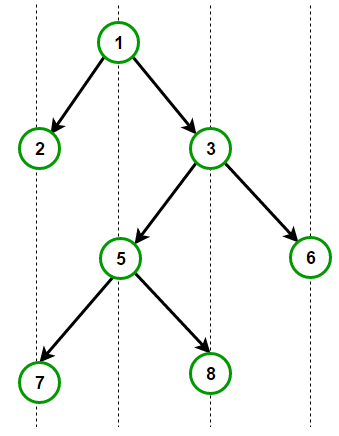 vertical-order
