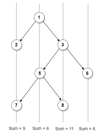 Vertical Sum Binary Tree
