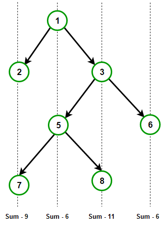 vertical-sum
