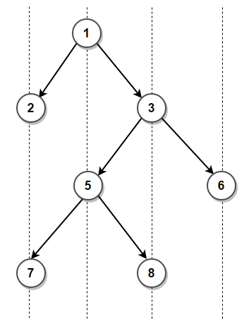 Perform vertical traversal of a binary tree - Techie Delight