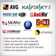 Check The Effectiveness of Your Anti-Virus Software using EICAR Test File