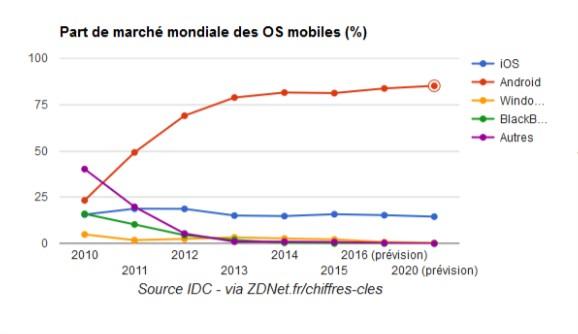 part de marche mondiale des OS mobiles 2016