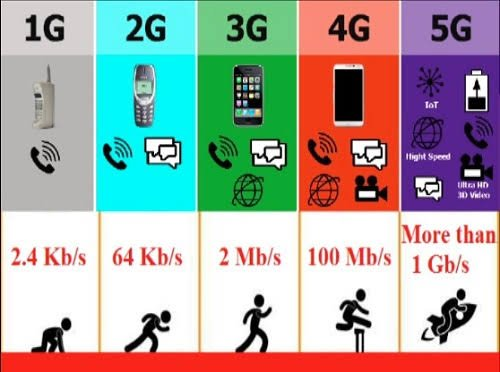 1G to 5G evolution summary