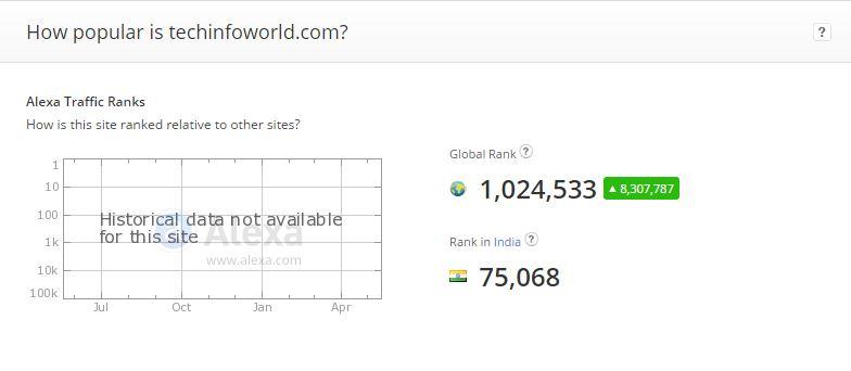 Tech Info World Alexa Rank