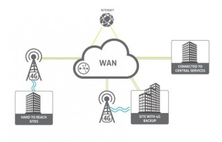 What is rapid site deployment using 4G WAN?