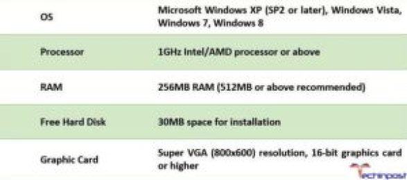 System Requirements of Windows Movie Maker Software