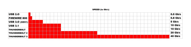 Differences Speed