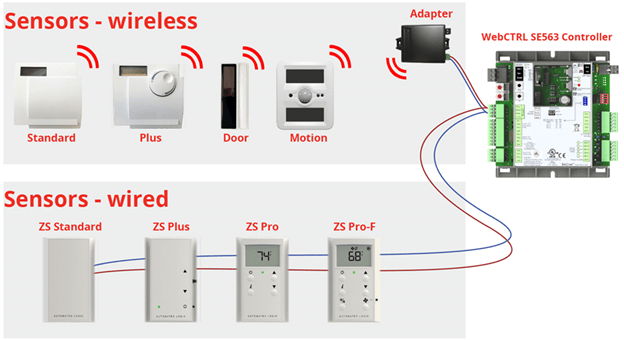 How to Automate your home Sensors
