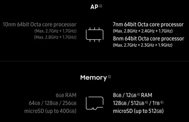 processor samsung