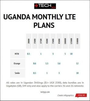 pricing LTE 1