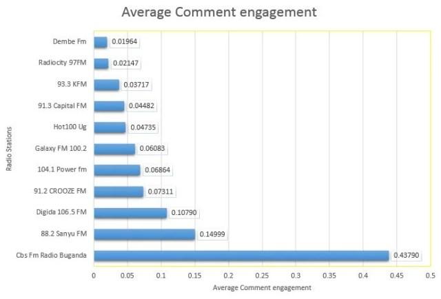 Average comment engadgement uganda radio stations