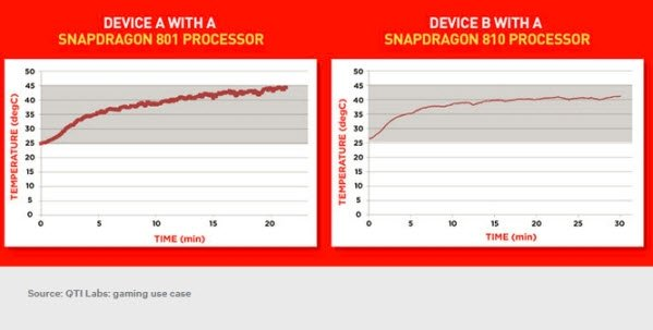 Snapdragon 810 Vs 810 Gaming