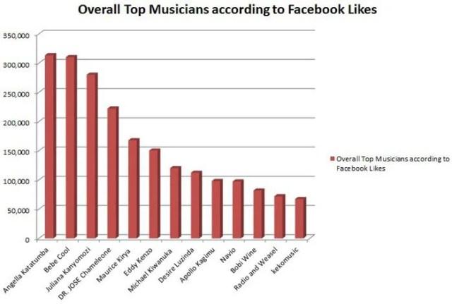 OverallScore facebook likes