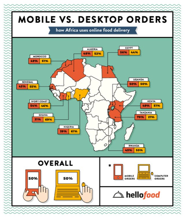 how the emerging mobile market impacts online food delivery in Africa