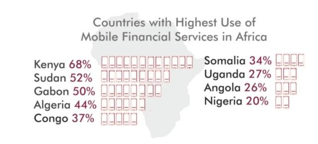 MFS in Uganda- Usage