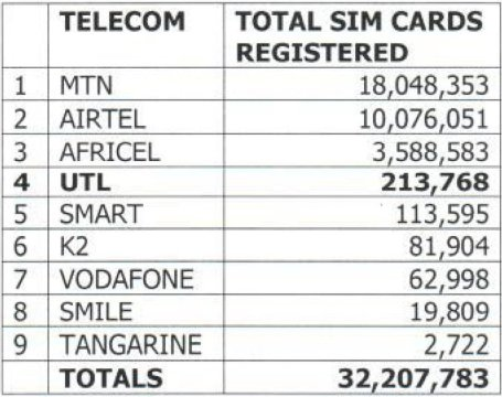 Number of SIM subs in Uganda