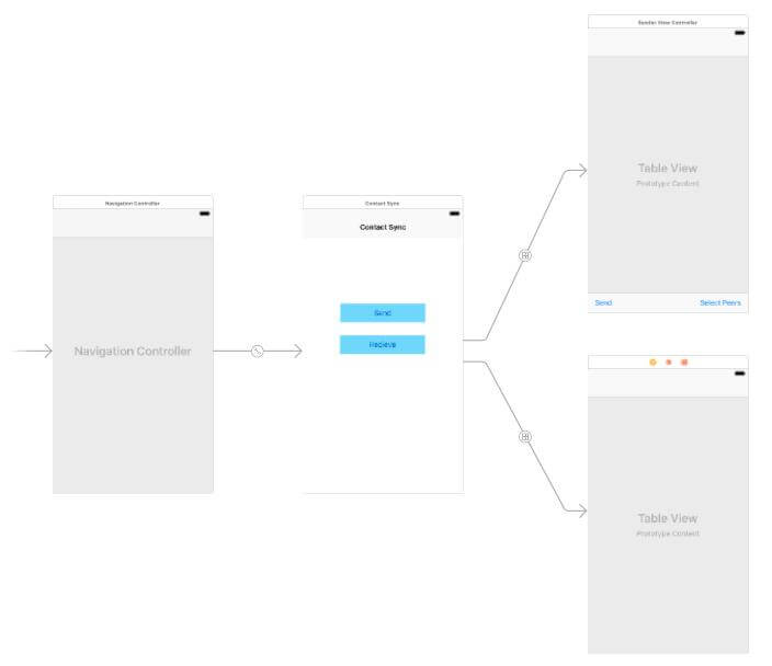 storyboard file and layout