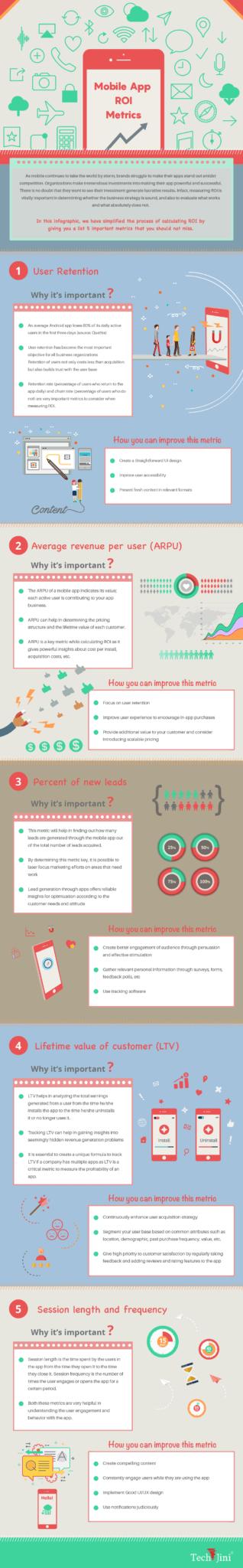 Infographic Mobile App ROI Mertics