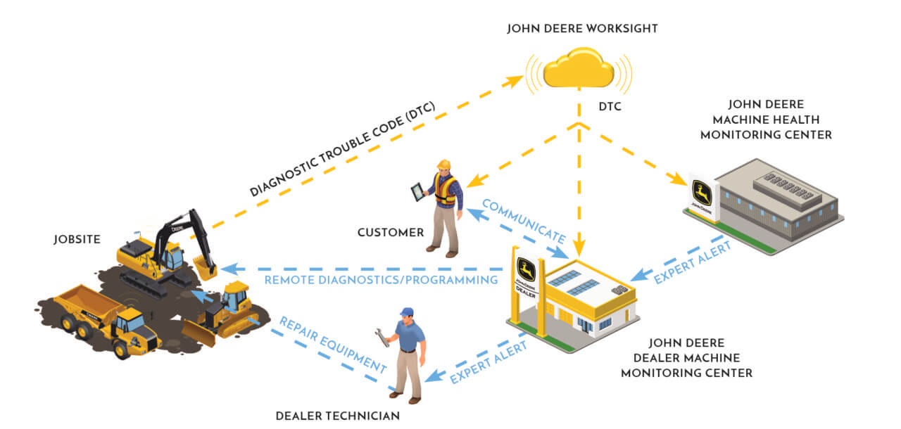 internet of things IoT in agriculture john Deere