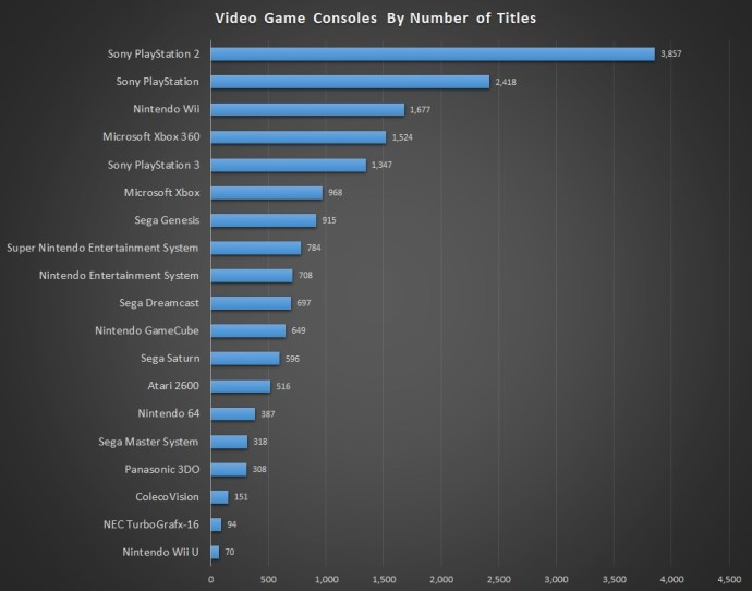 Video Game Consoles By Number of Titles