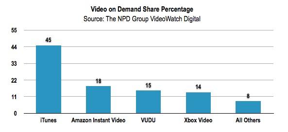 NPD Video Movie Rentals
