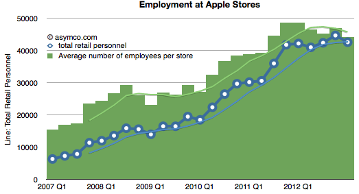 Apple Retail Employees Per Store
