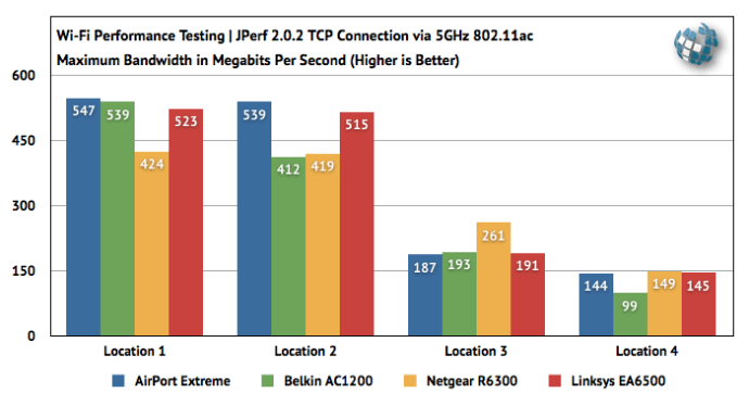 802.11ac Apple AirPort Extreme Linksys Netgear Belkin Router Benchmark Speed