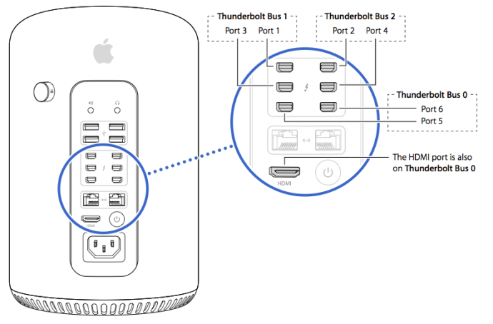 2013 Mac Pro Thunderbolt Bus Layout