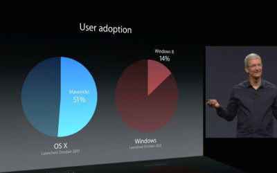 WWDC 2014 Mavericks vs Windows 8 Adoption