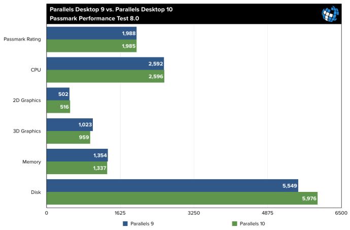 Parallels Desktop 10 Benchmarks Passmark Performance Test