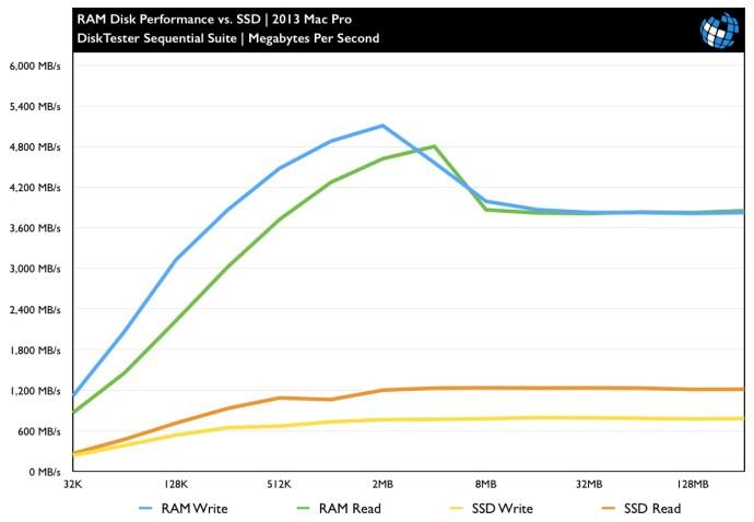 ram-disk-benchmark-2013-mac-pro