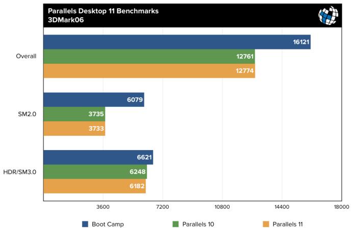 parallels 11 benchmarks 3dmark06