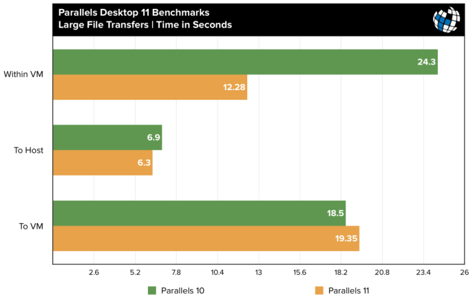 parallels 11 benchmarks large file transfer