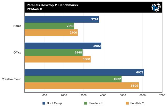 parallels 11 benchmarks pcmark 8
